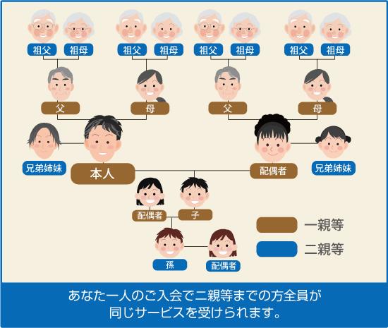 if(イフ)共済会のご案内|長田...